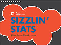 Sizzlin Stats Cloud Computin