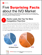 Five Surprising Facts About the IVD Market
